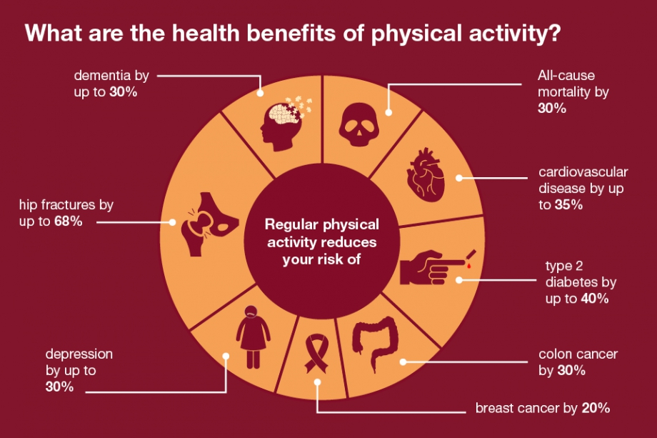 6 2368 Phe Cp Health Matters   Physical Activity In Adults Online 960X640  6