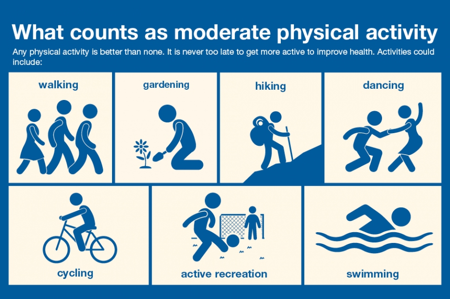 6 2368 Phe Cp Health Matters   Physical Activity In Adults Online 960X640  5